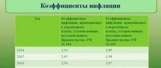 Коэффициент учитывающий инфляцию на  год по экологии