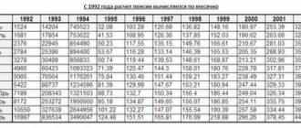 Коэффициенты по годам для расчета пенсии до  года